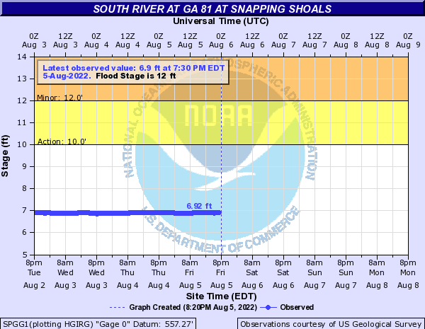 South River at Snapping Shoals