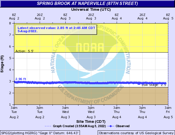 Spring Brook at Naperville (87th Street)
