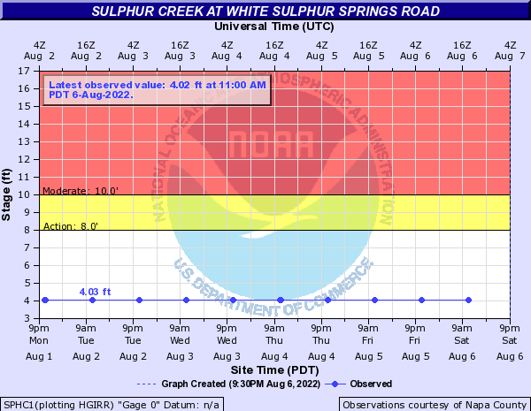 Sulphur Creek at White Sulphur Springs Road