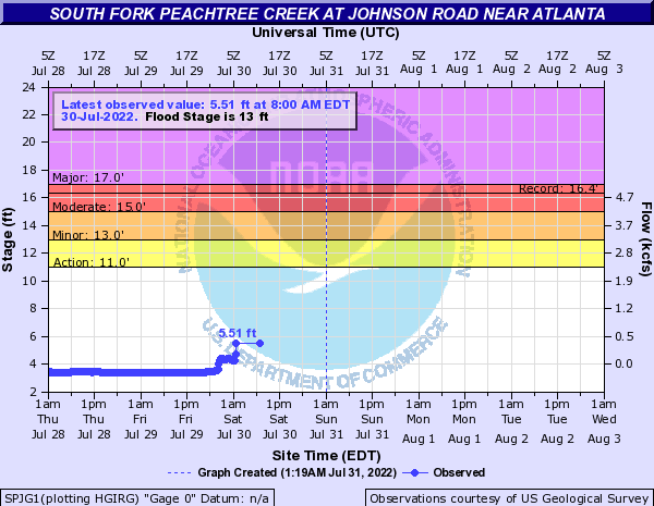 South Fork Peachtree Creek at Atlanta