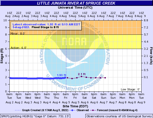 Little Juniata River at Spruce Creek