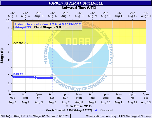 Turkey River near Spillville