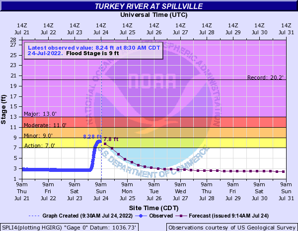 Turkey River at Spillville