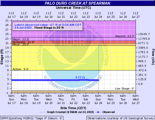 Palo Duro Creek at Spearman