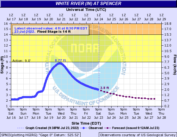 White River (IN) at Spencer
