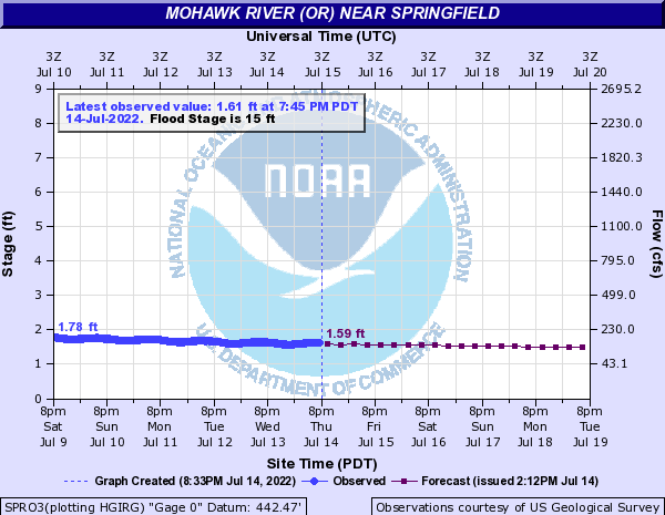 Mohawk River (OR) near Springfield