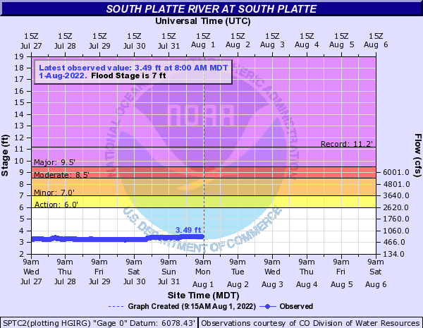 South Platte River at South Platte