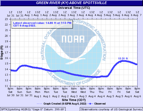 Green River (KY) above Spottsville