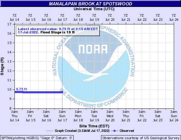 Manalapan Brook at SPOTSWOOD