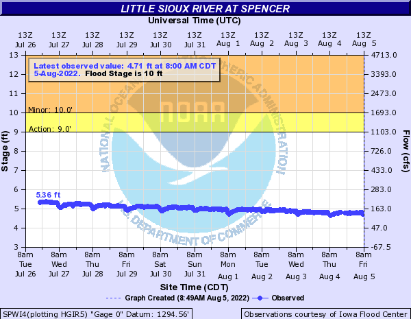 Little Sioux River at Spencer