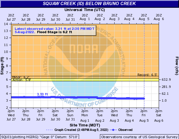 Squaw Creek (ID) below Bruno Creek