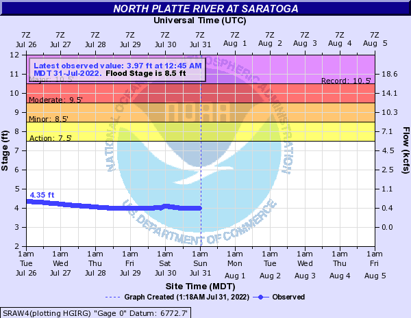 North Platte River at Saratoga