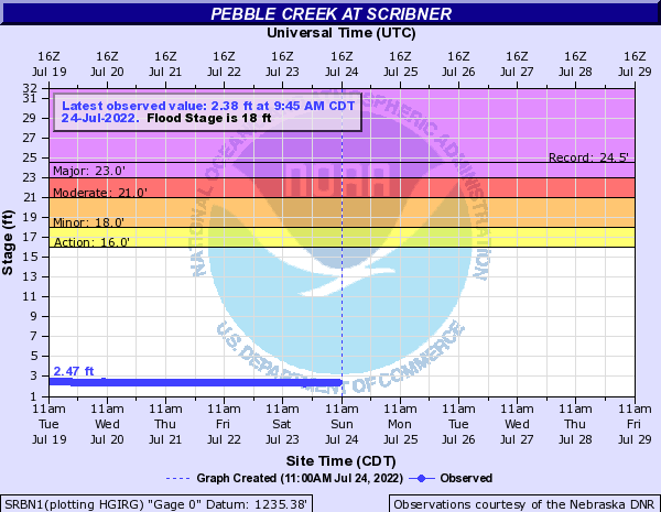Pebble Creek at Scribner