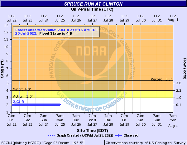 Spruce Run at Clinton
