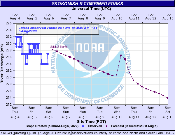 Skokomish River at Combined Forks Virtual Gage