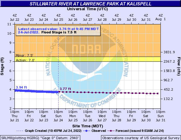 Stillwater River at Lawrence Park at Kalispell