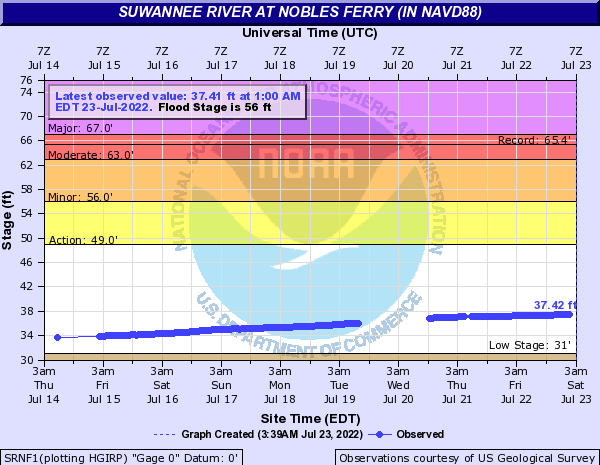 Suwannee River at Nobles Ferry (in NAVD88)