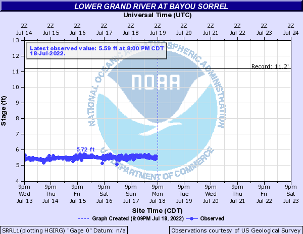 Lower Grand River at Bayou Sorrel