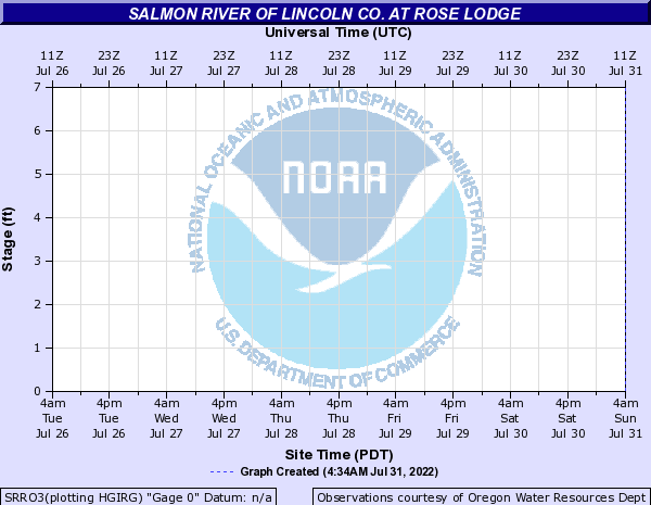 Salmon River of Lincoln Co. at Rose Lodge