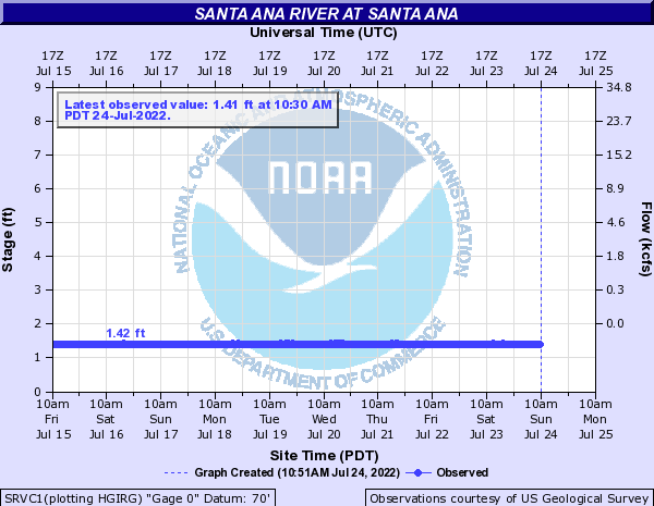Santa Ana River at Santa Ana