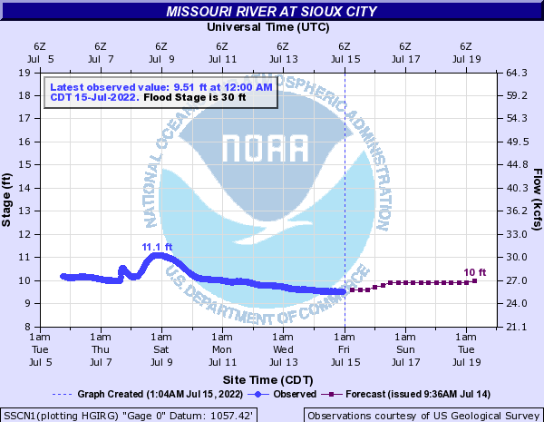 Missouri River at Sioux City