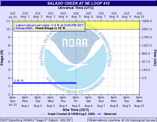 Salado Creek at NE Loop 410