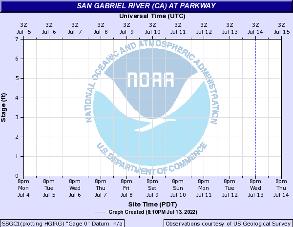San Gabriel River (CA) at Parkway