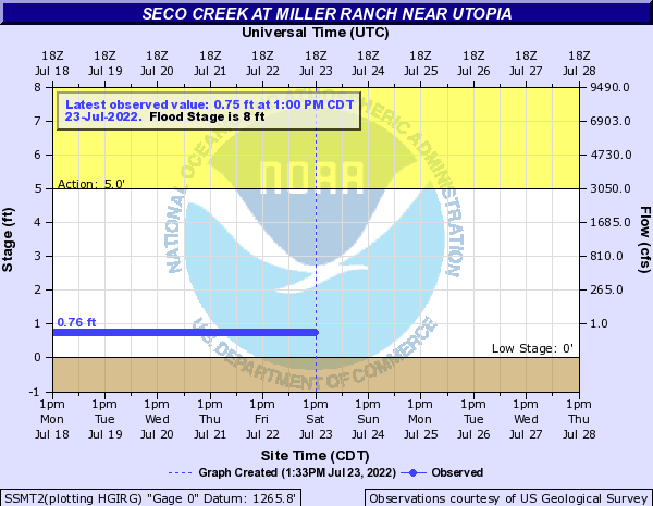 Seco Creek at Miller Ranch near Utopia