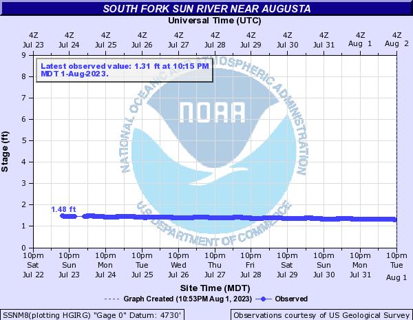 South Fork Sun River