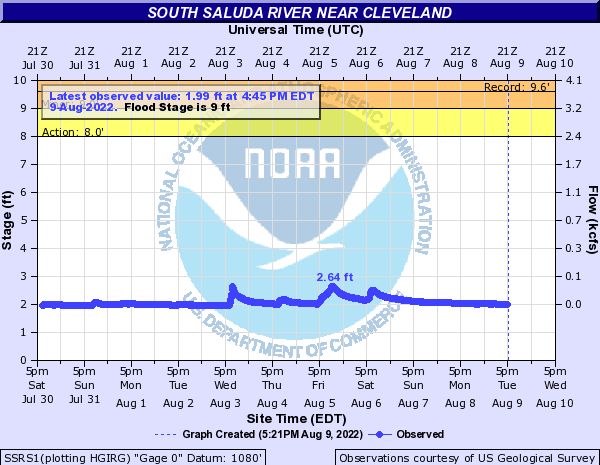 South Saluda River near CLEVELAND