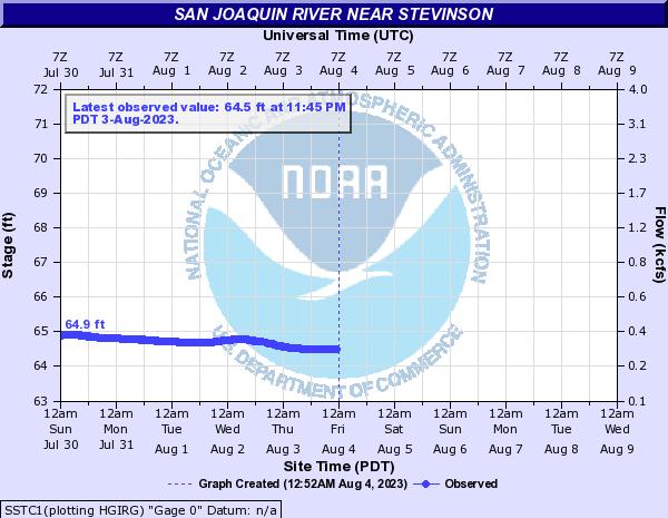 San Joaquin River near Stevinson