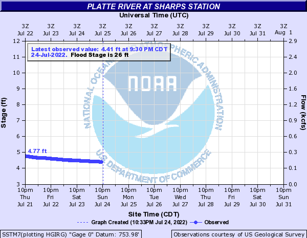 Platte River at Sharps Station