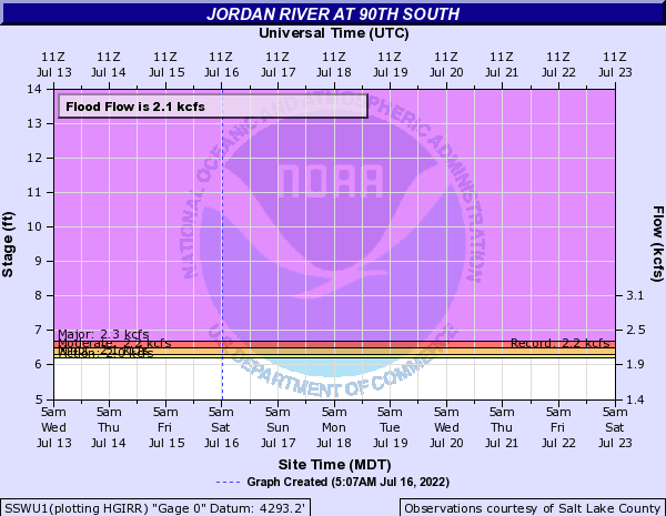 Jordan River at 90th South