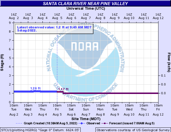 Santa Clara River near Pine Valley