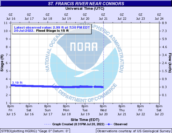 STFB3 forecast available only at high flows.