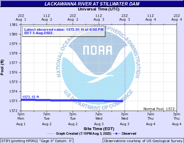 Lackawanna River at Stillwater Dam