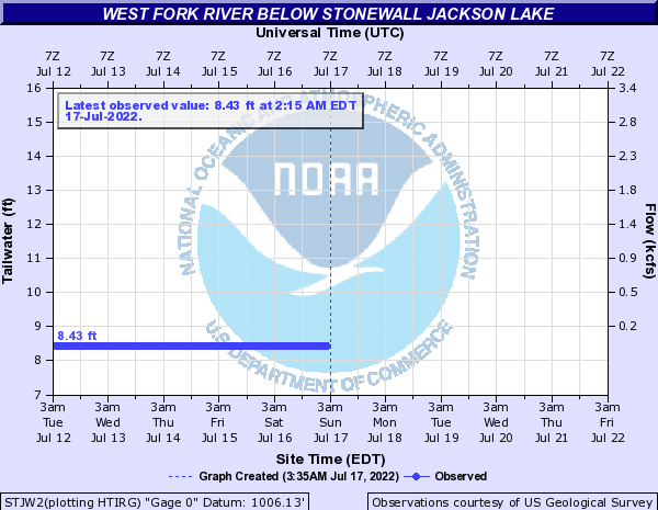 http://water.weather.gov/ahps2/hydrograph.php?gage=stjw2