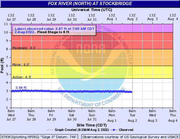 Fox River (North) at Stockbridge