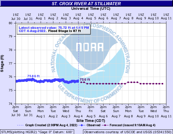 Graph of Water Levels on the St. Croix River at Stillwater.