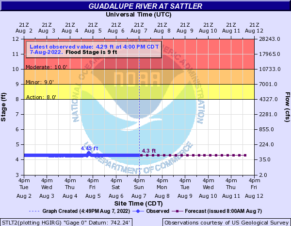 Guadalupe River at Sattler