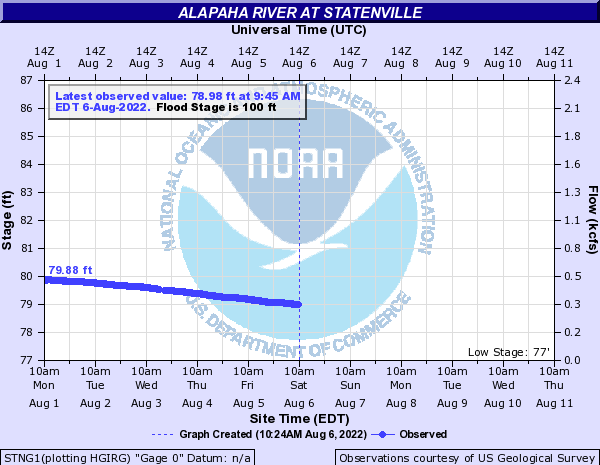 Live Alapaha River at Statenville @ US 84