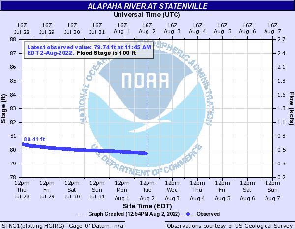 Statenville gauge, Alapaha River