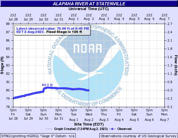 Alapaha, GA, USGS 02316000
