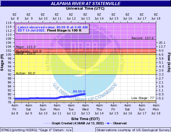 Alapaha River at Statenville