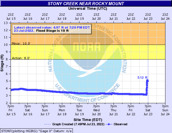 Stony Creek near Rocky Mount