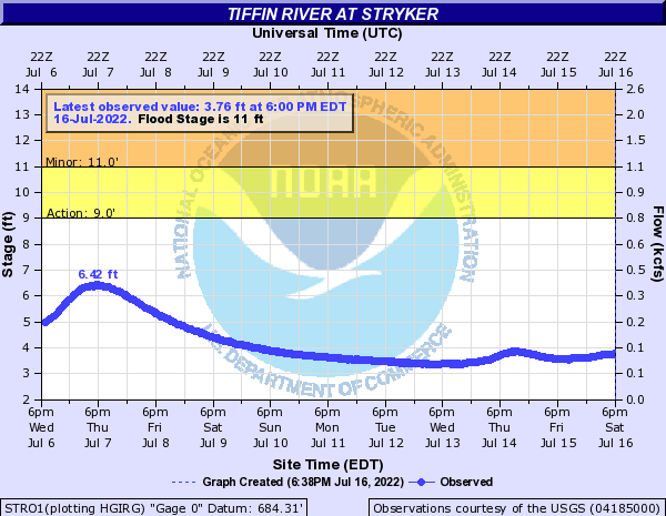 Tiffin River at Stryker
