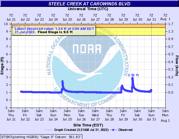 Steel Creek at Carowinds Blvd