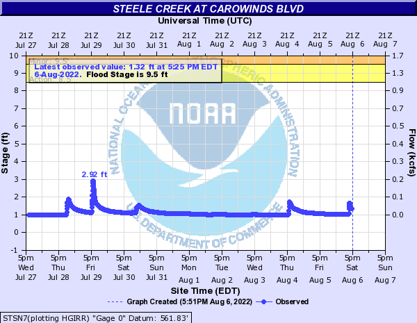 Steele Creek at Carowinds Blvd