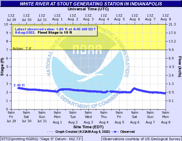 River Levels White River at Stout Generating Station Indianapolis