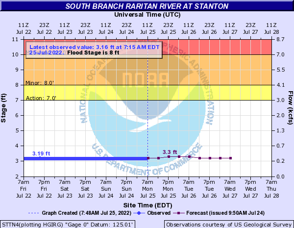 South Branch Raritan River at Stanton